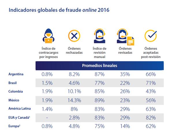 indicadores-globales-de-fraude-online