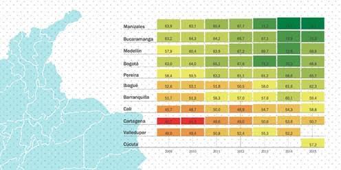 manizales-indice-de-progreso-social