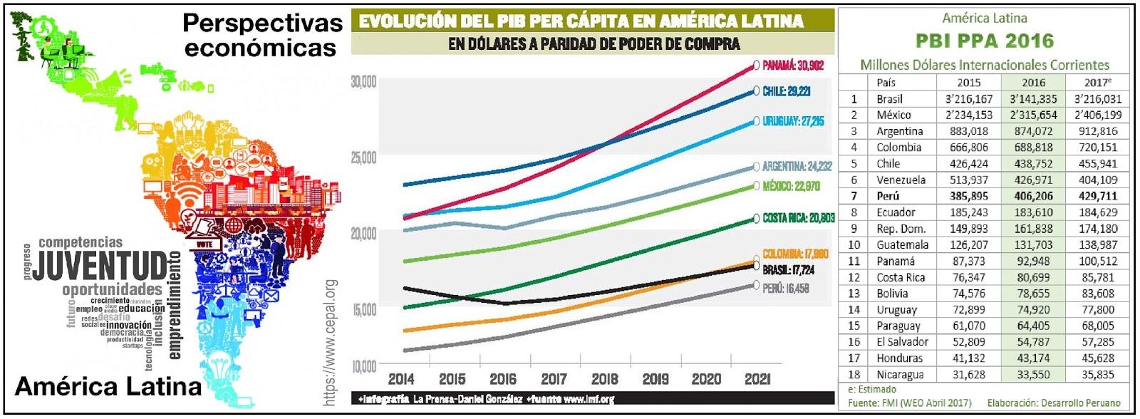 América Latina y las oportunidades en la economía del ...