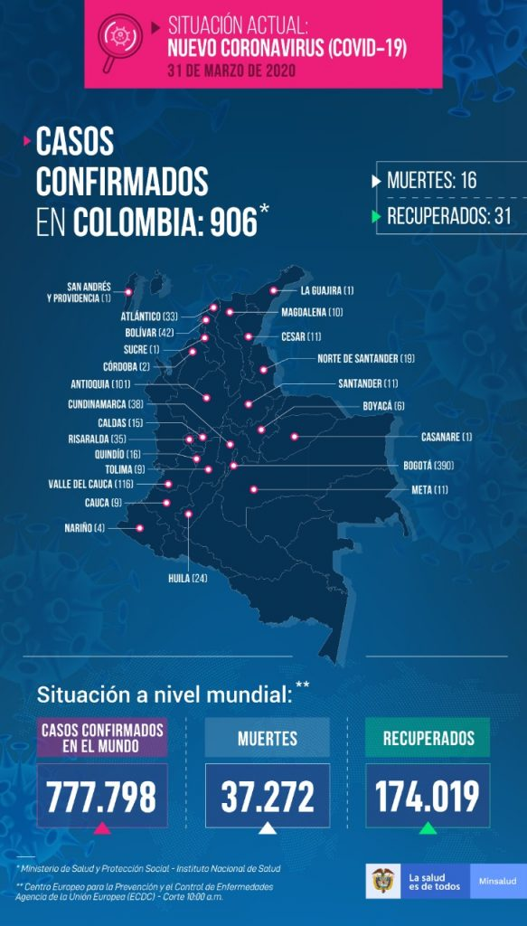 906 Contagiados Y 31 Recuperados Y 16 Personas Fallecidas